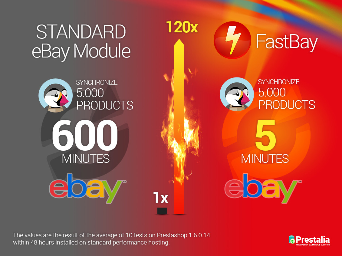 prestashop fastbay comparison en